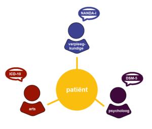 Verschillende disciplines georganiseerd rondom de patiënt